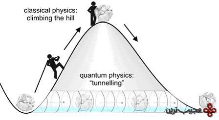 تونل-زنی-کوانتومی