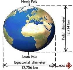 زمین توپ بیلیارد گرد