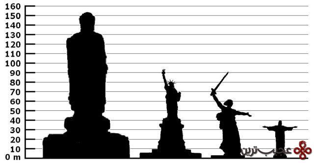 comparison of statues