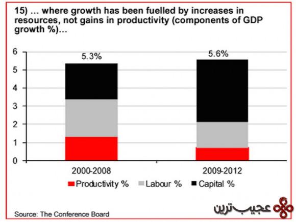 رشد عربستان سعودی به افزایش منابع آن ارتباط دارد نه افزایش بازدهی