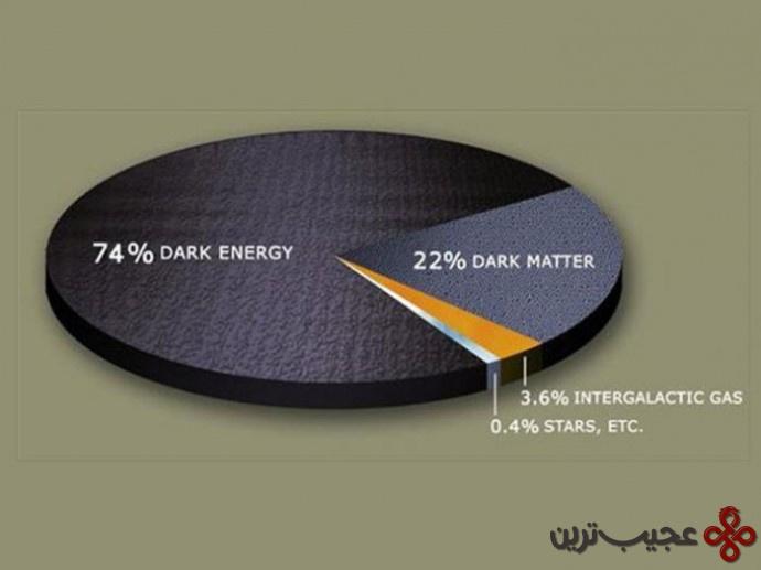 انرژی تاریک چیست؟
