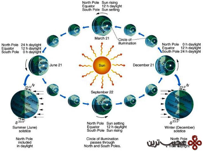 فصلها به دلیل فاصلهی زمین از خورشید پدید میآیند