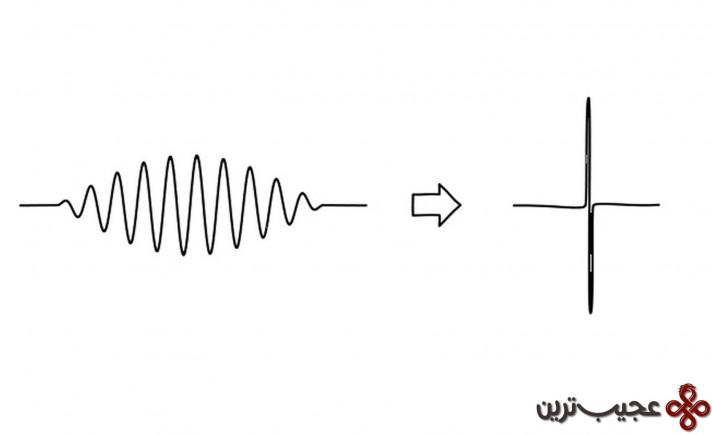 چطور اندازهگیری ها توابع موج کوانتوم را فرو می ریزد؟