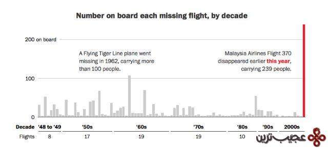 ۵ در هفت دهه اخیر حدود ۹۰ هواپیمای تجاری گوناگون غیب شده اند!